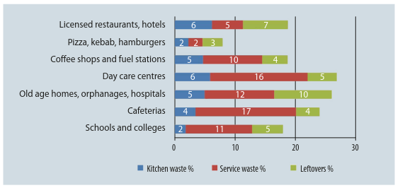 Food waste distribution according to source in different restaurants and eateries in Finland.