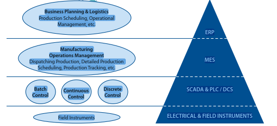 Industrial automation systems are multi-tiered structures with each tier taking care of specific tasks.