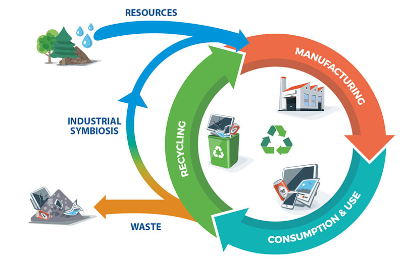 Circular-and-bioeconomy-projects_1.jpg