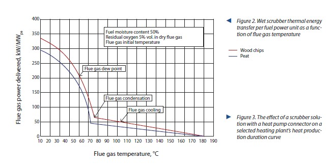Figure 2. Wet scrubber thermal energy transfer per fuel power unit as a function of flue gas temperature