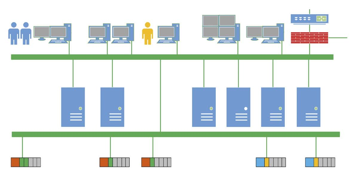 Figure 1. A common distributed control system (DCS) implementation