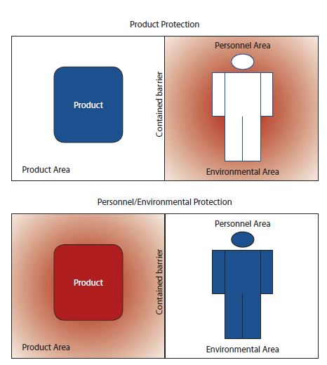 Figure 1. Containment is the isolation of a product or pharmaceutical materials from personnel and the environment or vice versa with the use of a physical barrier
