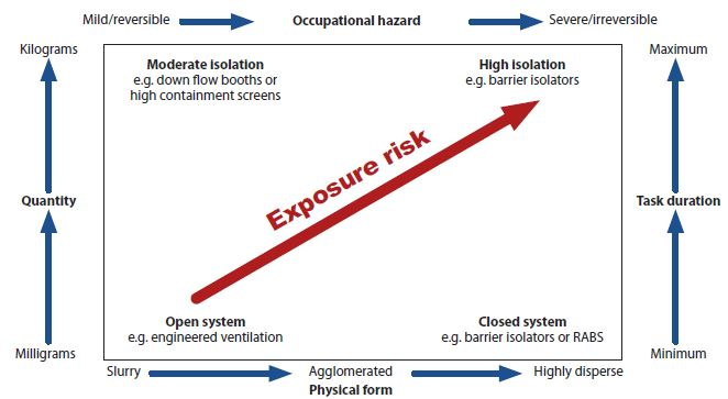 Figure 2. The appropriate containment system for each process is based on the quantity of materials, the occupation health hazard posed, the duration of the task and the physical form the handled materials.