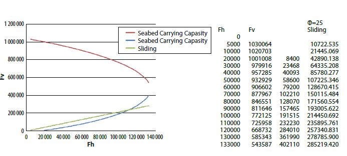 Figure 1. An envelope for safe horizontal FH and vertical FV force combinations (inside boundaries) for a given eccentricity of the load. The straight line describes the sliding capacity. As can be seen from the graph it can also be a significant factor for low FV values
