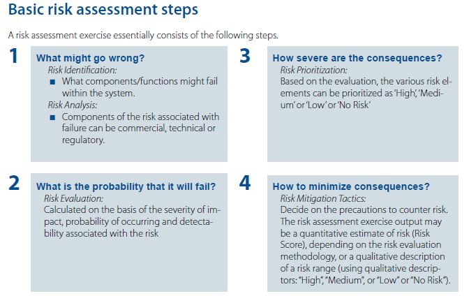 Basic risk assessment steps