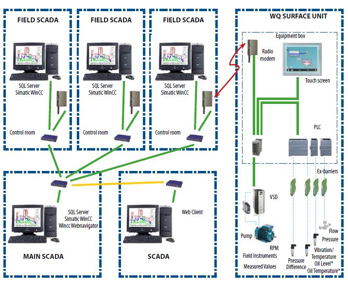 Diagram 2. Detailed diagram for remote monitoring of FloWQ Jet Pump System