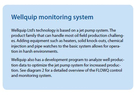 Wellquip monitoring system