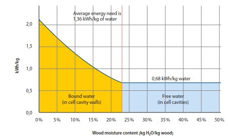 The amount of energy required to dry woodchips as a function of woodchip moisture content