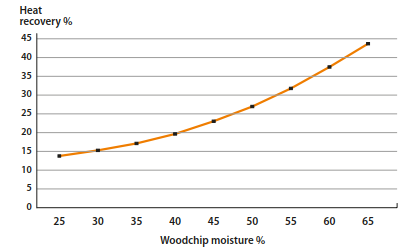 Heat recovery of Caligo flue gas scrubber as a function of woodchip moisture levels