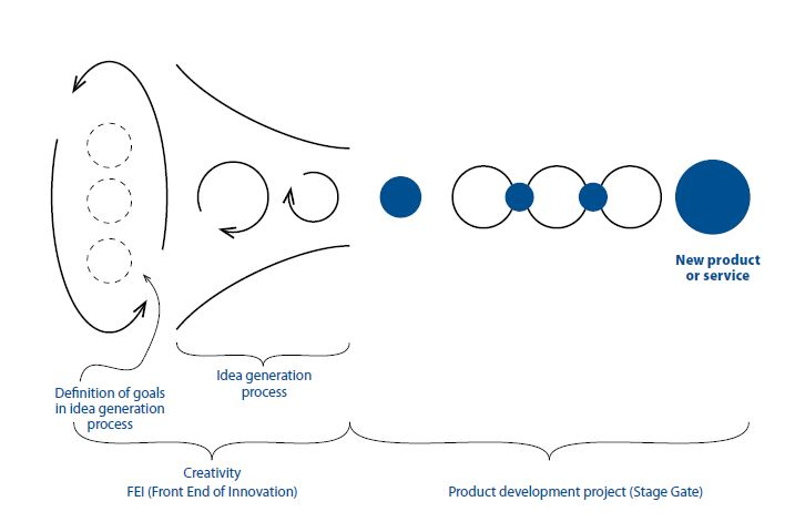 The beginning of an innovation process with FEI and Stage Gate.