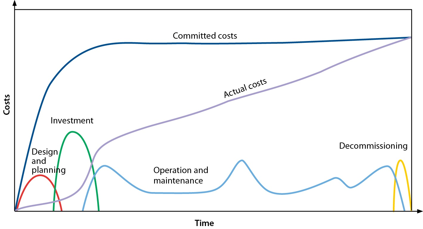 Life cycle costs_graph.jpg